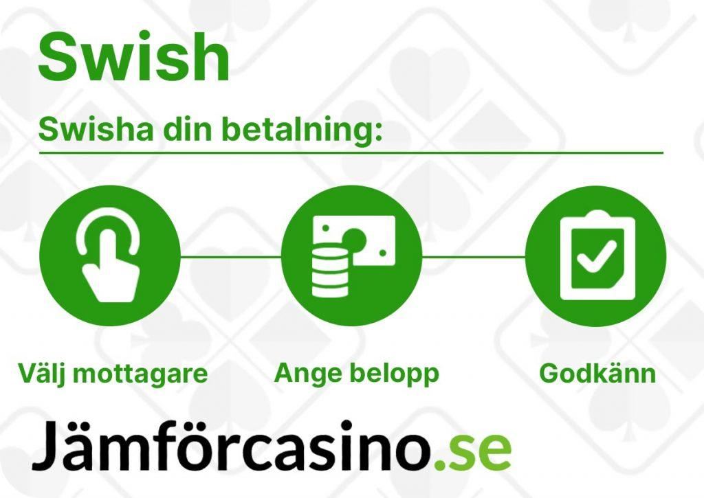 Swish betalning - Snabbt och enkelt via mobiltelefon