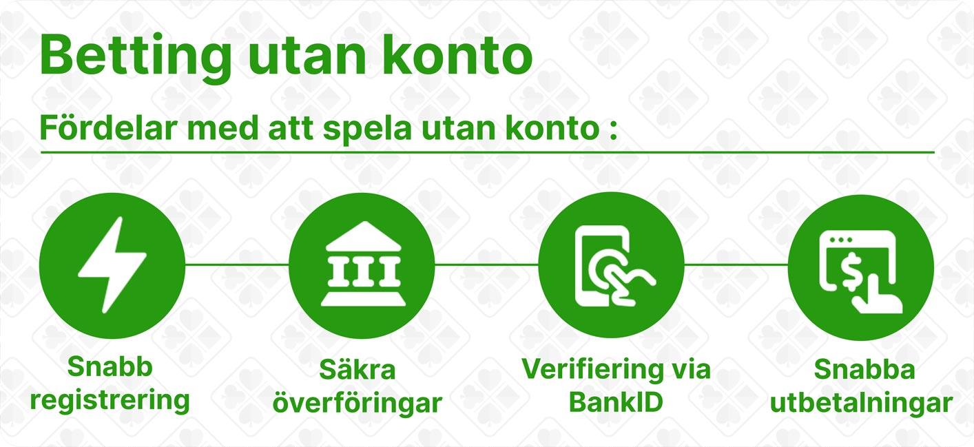 Betting utan konto. Snabb registrering, säkra överföringar, Verifiering med bankID och snabba uttag.